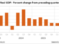 Gross Domestic Product Only 1.6% In 2016 & 1.9% For 4th Quarter